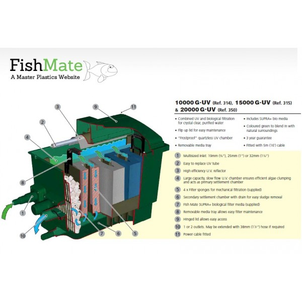 Fish pond filters quotes for Koi pond filter system diagram