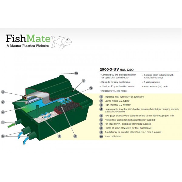 Fishmate Gravity UV Pond Filter: 2500 GUV