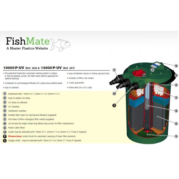 OUT OF STOCK UNTIL 2019 Fishmate Pressurised UV Pond Filter: 15000 PUV